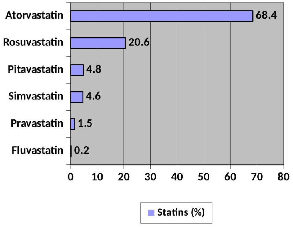 Low-Density Lipoprotein Cholesterol Targets in Patients With Coronary Heart Disease in Extremadura (Spain): LYNX Registry | Gomez-Barrado | Cardiology Research