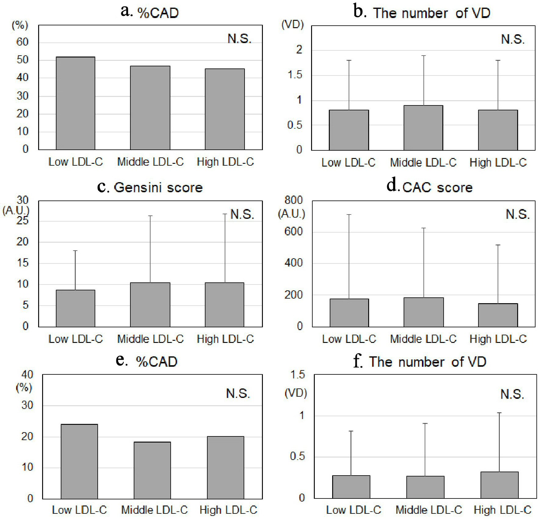 Association Between the Level of Low-Density Lipoprotein Cholesterol and Coronary Atherosclerosis in Patients Who Have Undergone Coronary Computed Tomography Angiography | Inoue | Cardiology Research